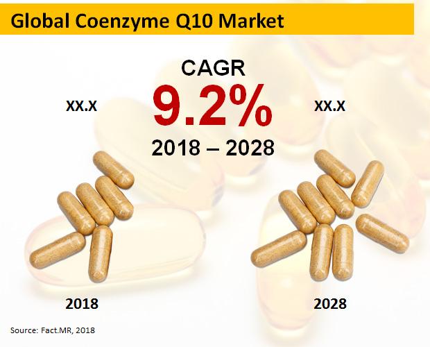 coenzymes-q10-market[1]